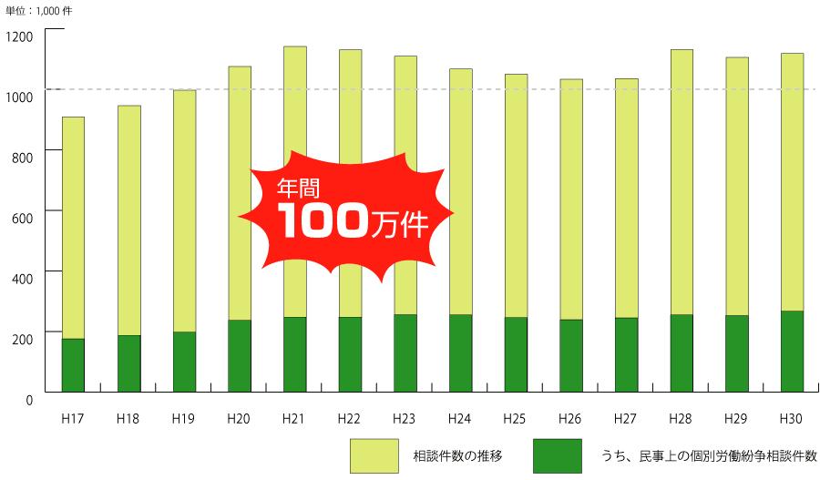 相談件数の推移グラフ